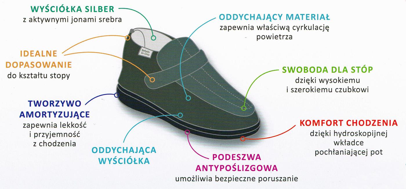 kobi, e-kobi, graficzne przedstawienie właściwości obuwia Dr Orto firmy Befado