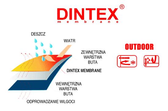 kobi, e-kobi, graficzne przedstawienie właściwości membrany DINTEX