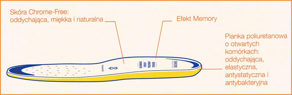 kobi, e-kobi, graficzne przedstawienie budowy wkładki firmy GEOX
