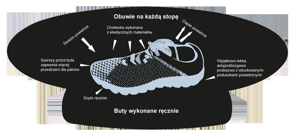 kobi, e-kobi, graficzne przedstawienie cech obuwia marki ROCK SPRING