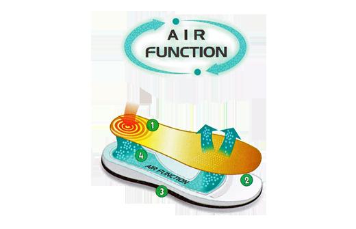 Suave, budowa i działanie systemu AIR FUNCTION firmy Suave, sklep internetowy e-kobi.pl
